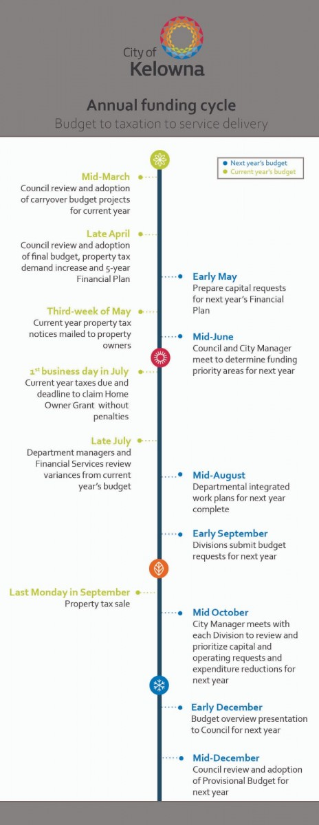 Budget funding cycle graph