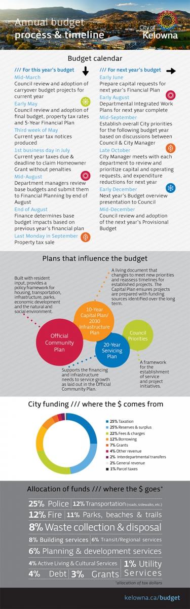 the City's budget calendar & process