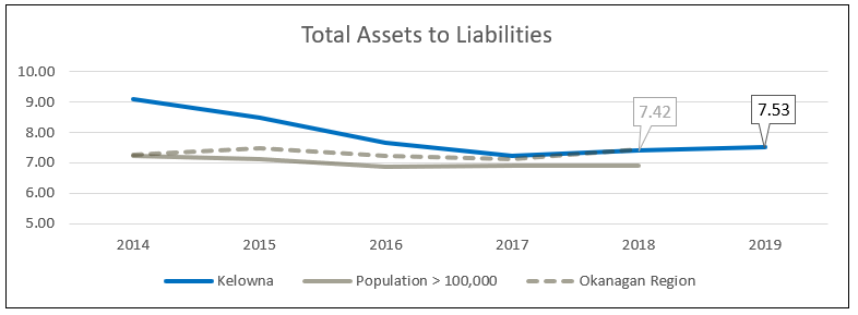 Total assets to liabilities