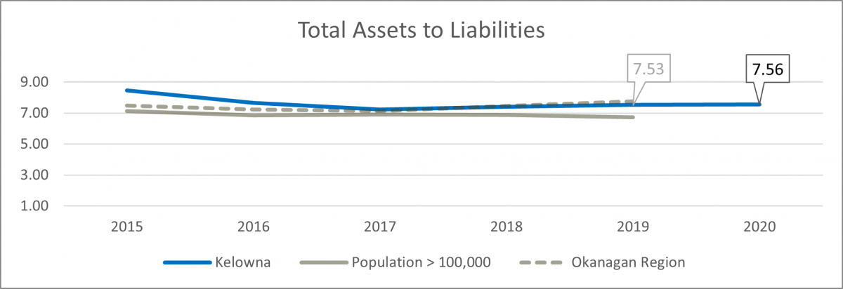 Total assets to liabilities chart