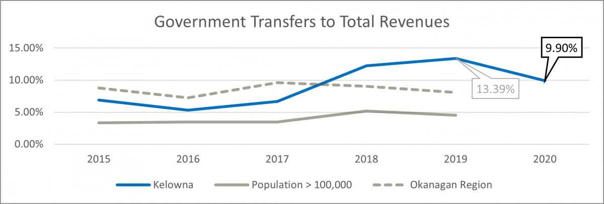 Government transfers to total revenues graph