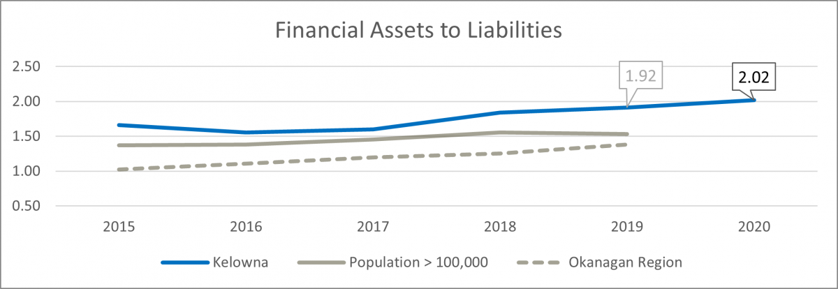 Financial assets to liabilities chart