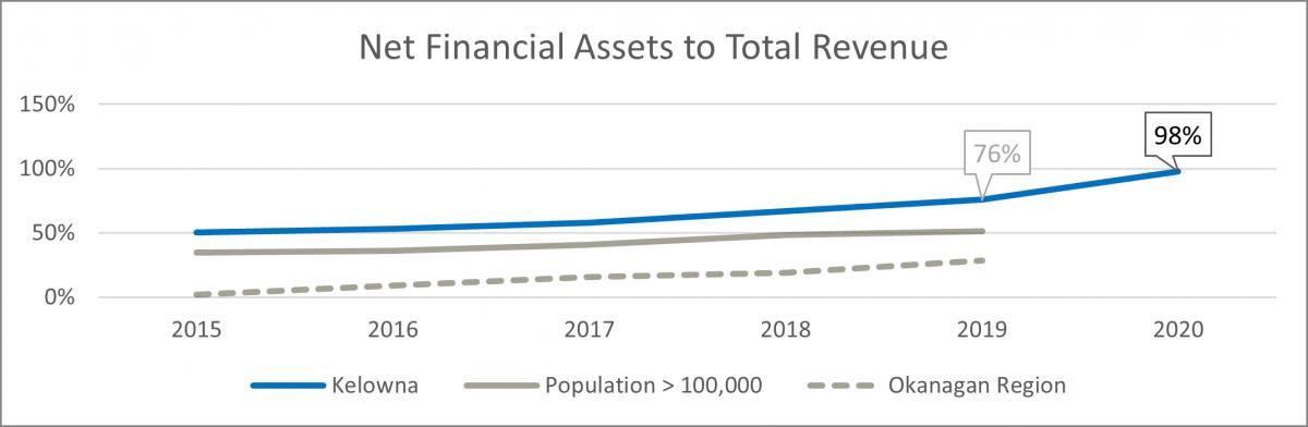 Net financial assets to total revenue