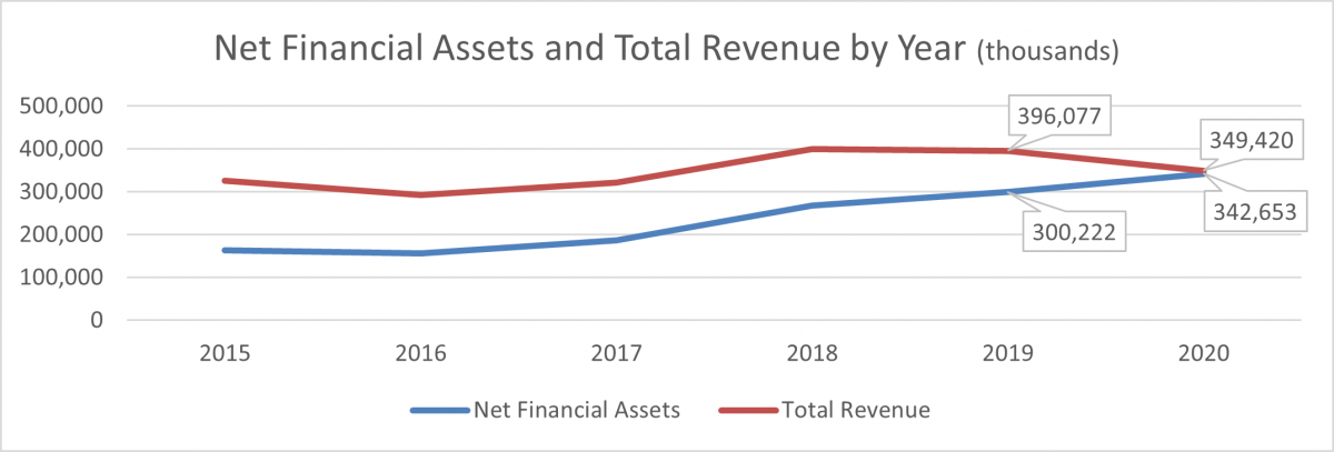 Net financial assets and total revenue by year (thousands) graphic