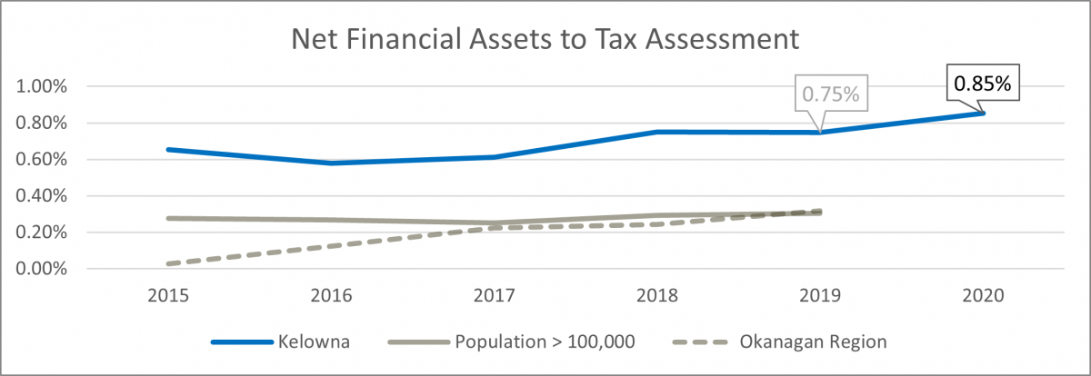Net financial assets to tax assess graph