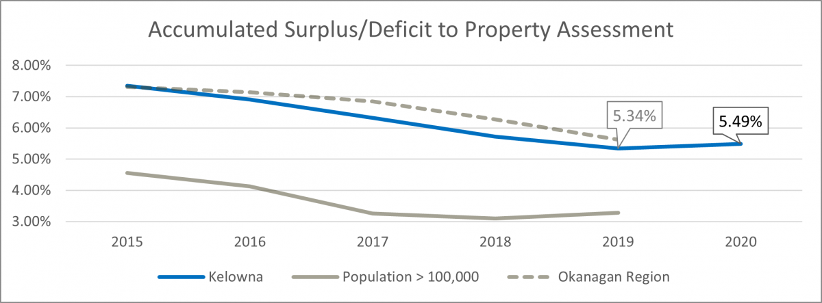 Accumulated surplus/deficit to tax assessment