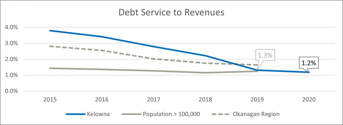 Debt service to revenues graph