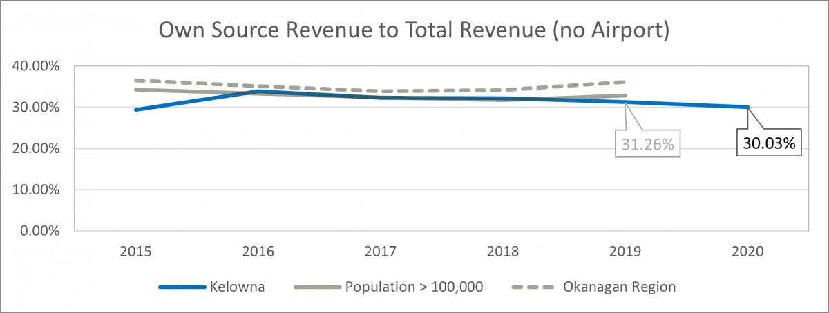 Own source revenue to total revenue graph