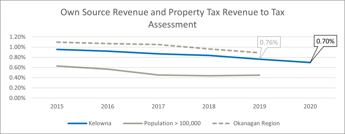 Own source revenue and property tax revenue to tax assessment graph