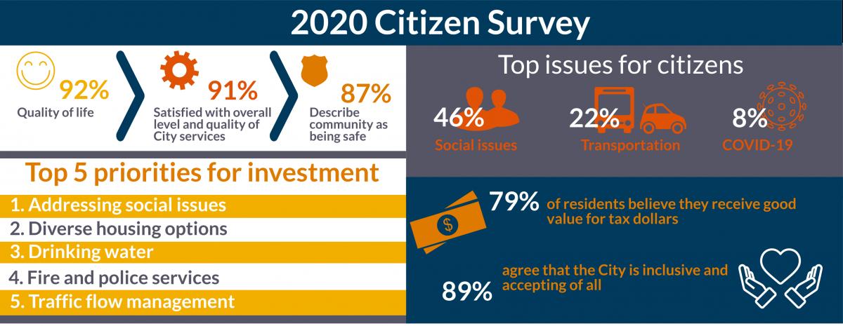 2020 Citizen Survey