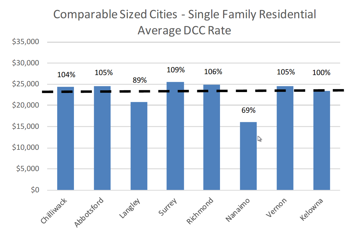 Chart of DCC rates in other B.C. cities