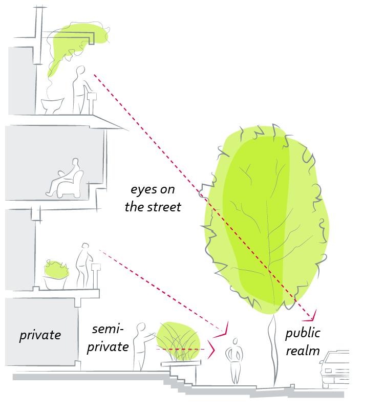 2040 OCP Development Guidelines- Figure 17 - Eyes on the Street Diagram