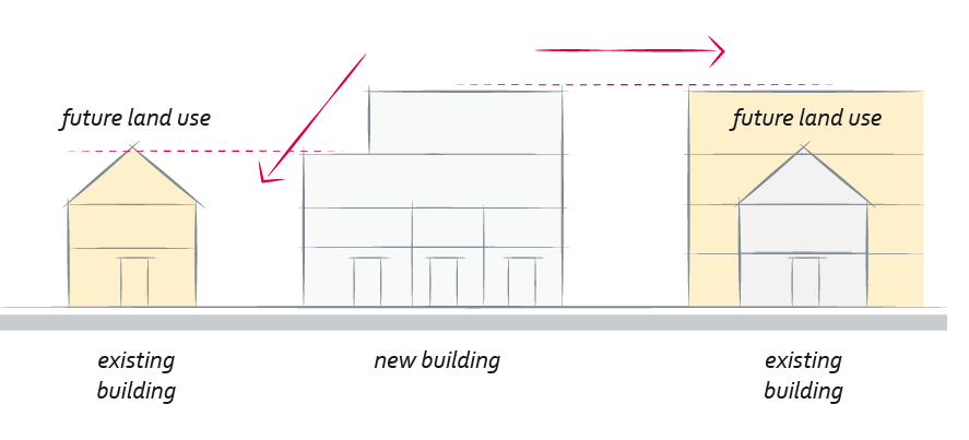 2040 OCP - Figure 3 - Future land use consideration of adjacent building