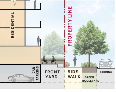 OCP 2040 - MidRise Guidelines - Residential with underground parking diagram