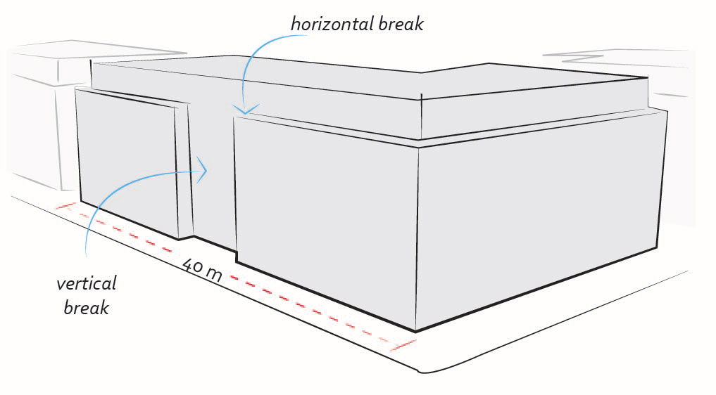 2040 OCP - Form and Character - Figure 33 - Diagram of facade breaks