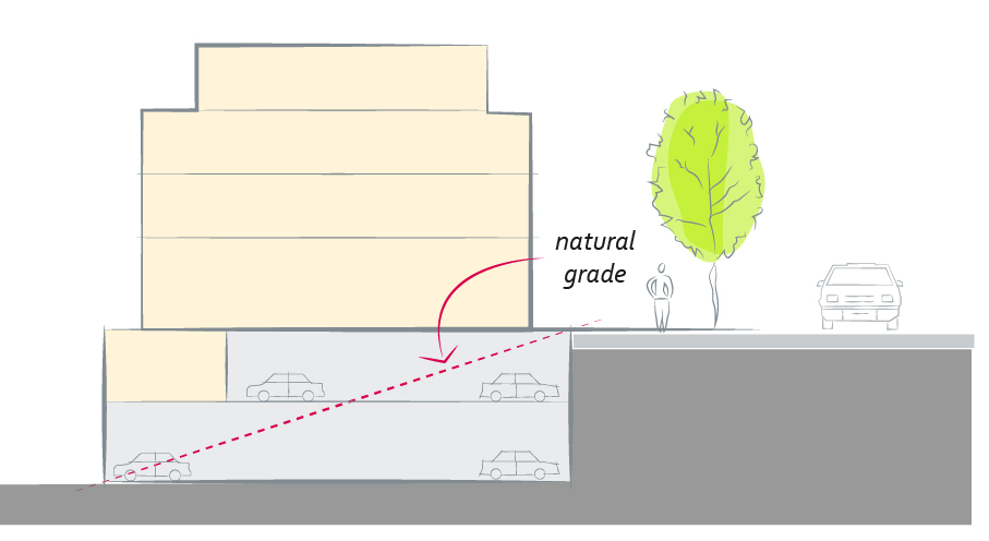 2040 OCP - Form and Character - Natural slope for under-building parking preferred shown in diagram
