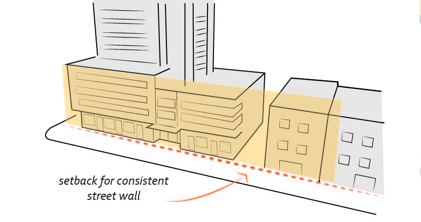 2040 OCP - Form and Character, image of setback for street wall