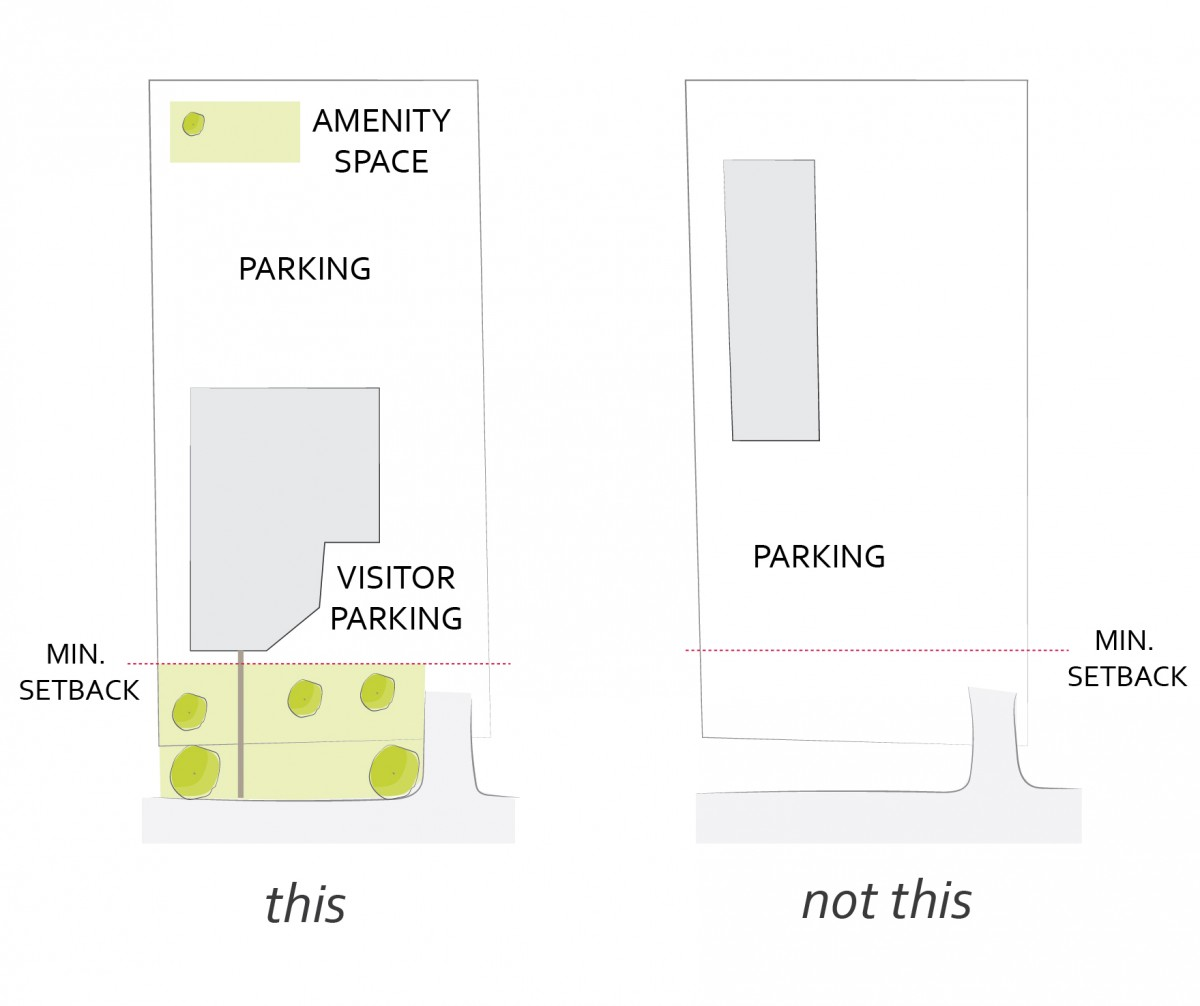 2040 OCP - Form and Character, diagram of preferred location for main parking areas at rear or side of the building