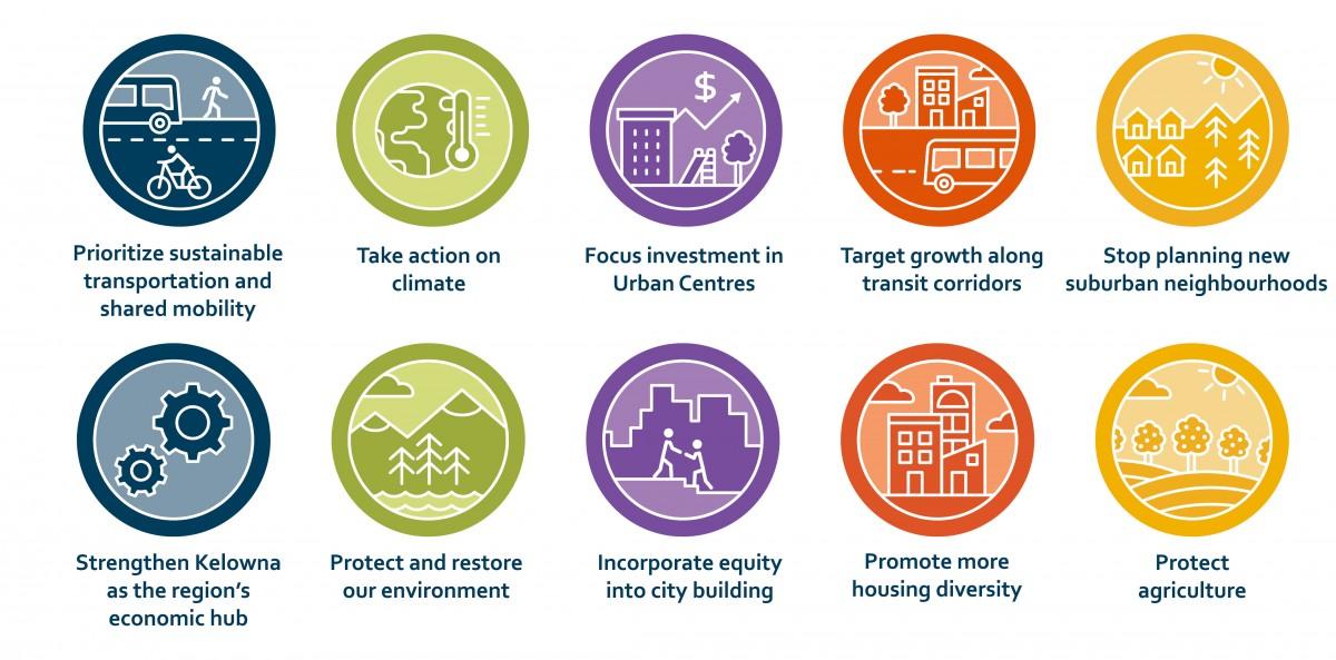 2040 OCP - Official Community Plan Pillars