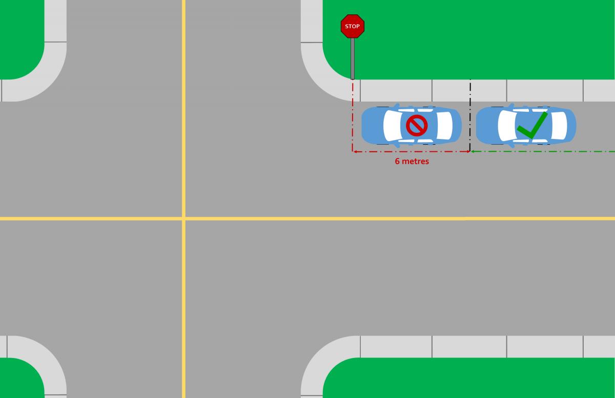 Sign Distance Diagram