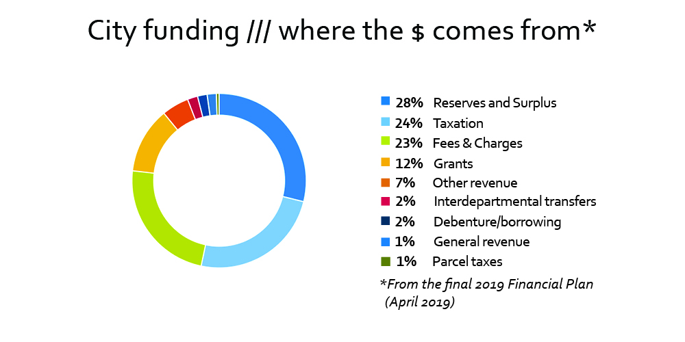 City Funding, where the money comes from 2019 graph