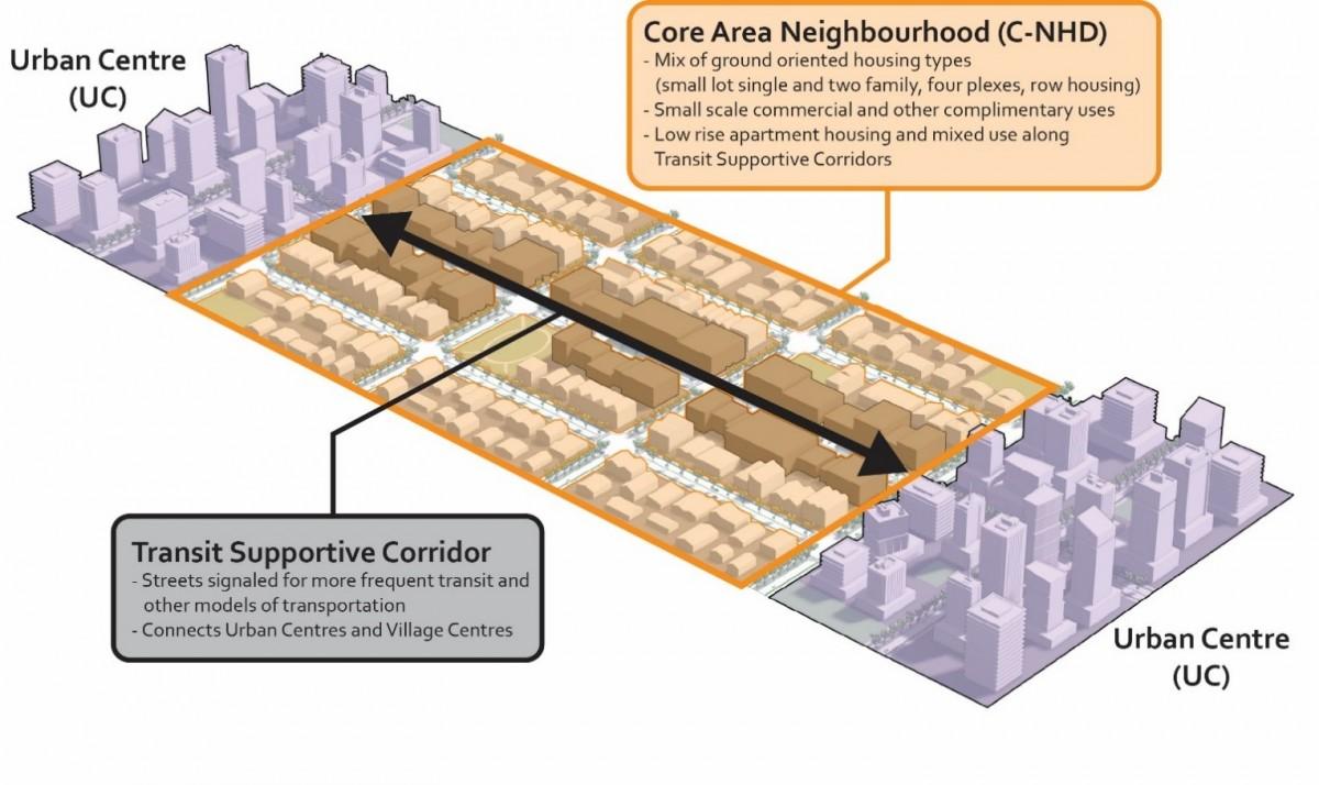2040 OCP - Transit supportive corridor context