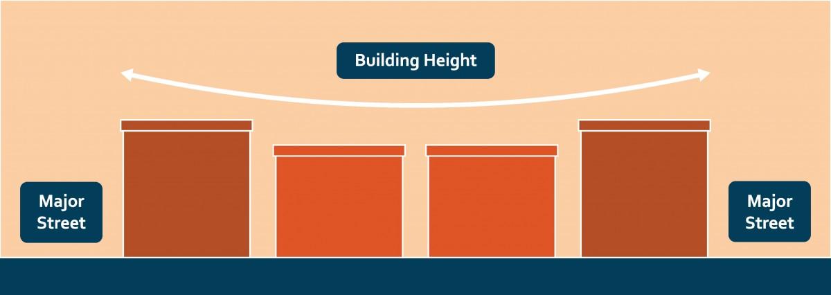 2040 OCP - Corridor Building Heights