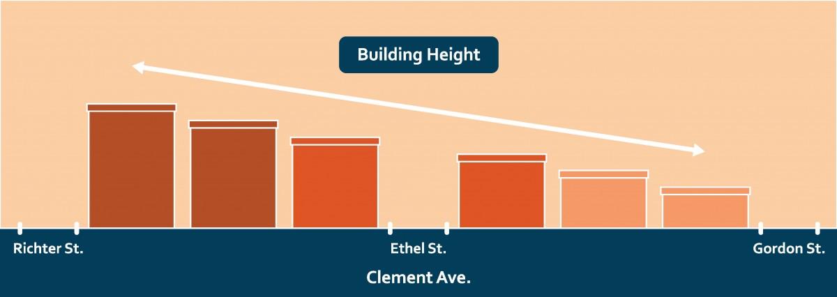 2040 OCP - Clement Avenue Corridor