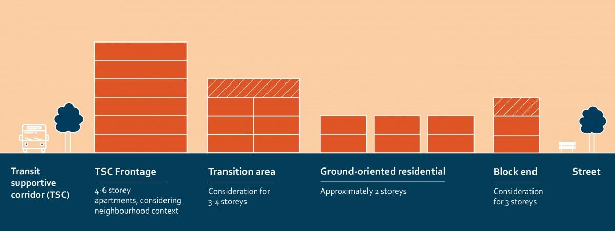 2040 OCP - Core Area Neighbourhood Cross Section