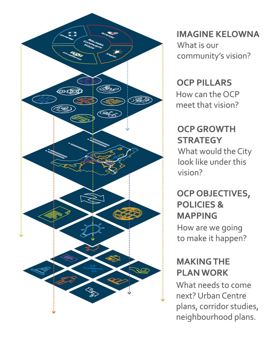 2040 OCP - Official Community Plan Policy Framework