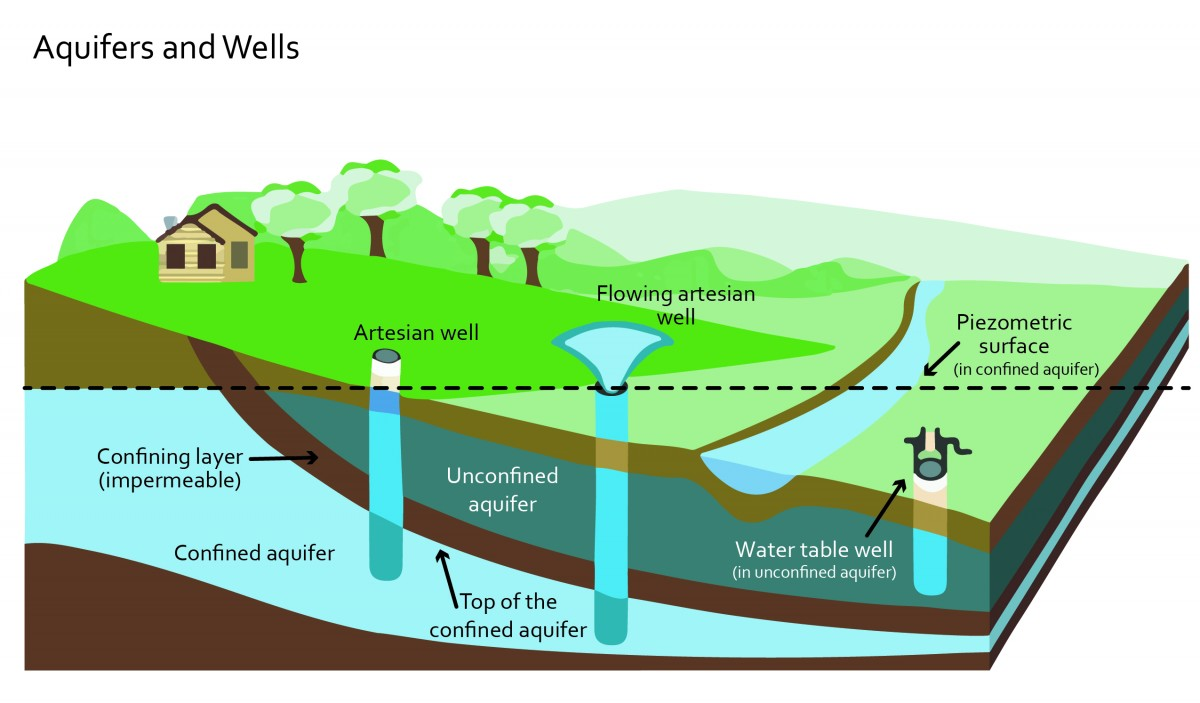 2040 OCP - Aquifers and wells, confined and unconfined aquifers.