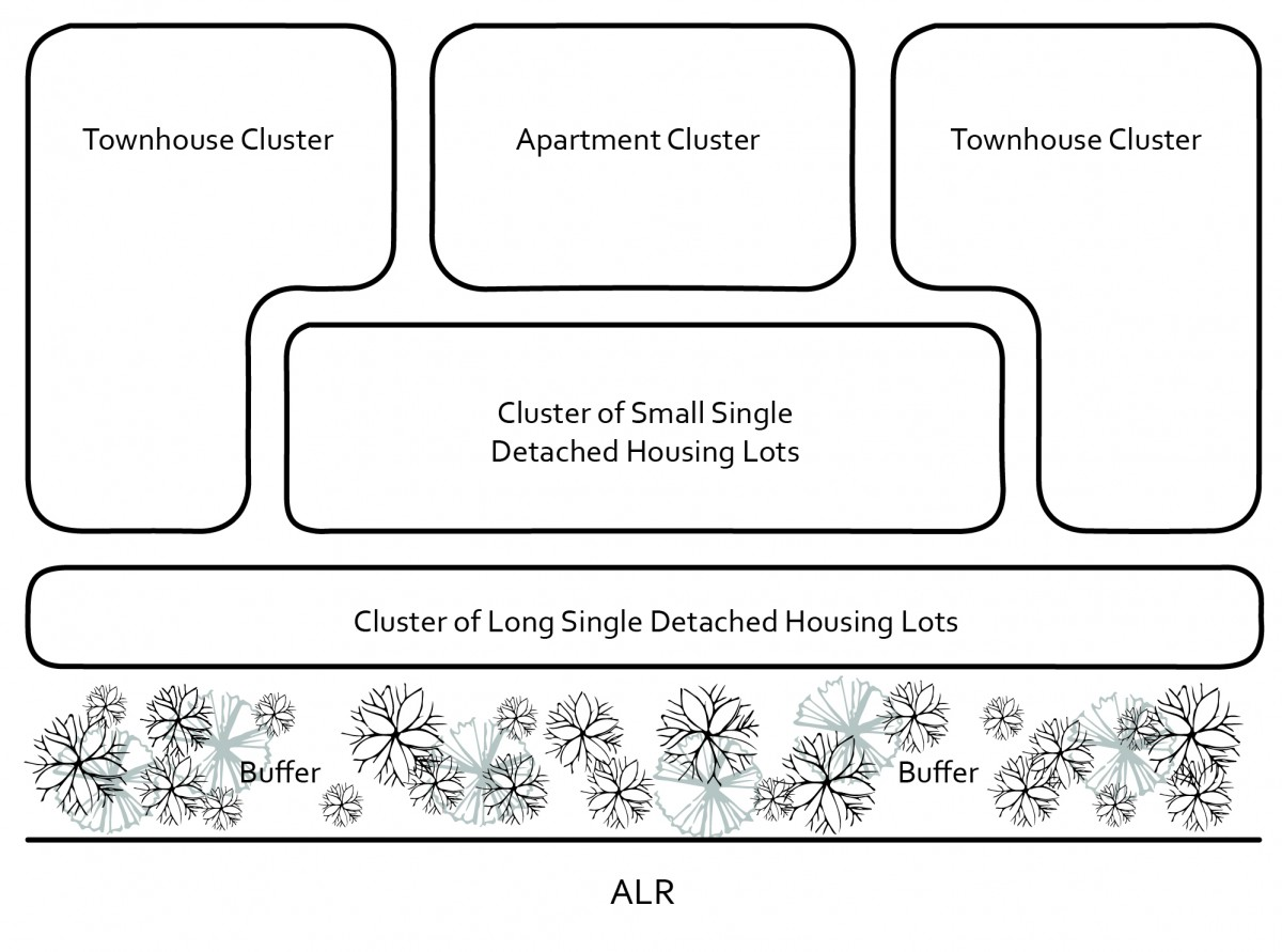 2040 OCP - Example of residential clustering adjacent to agricultural land.