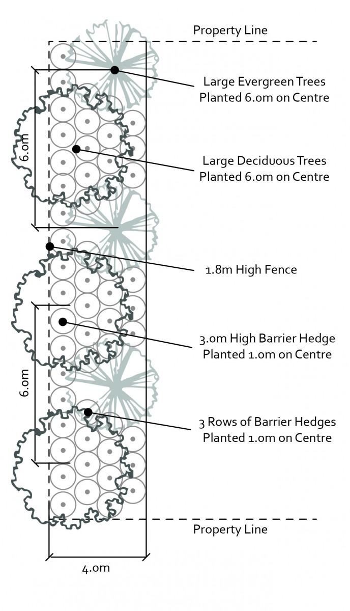 2040 OCP - Example of vegetated buffer landscape plan