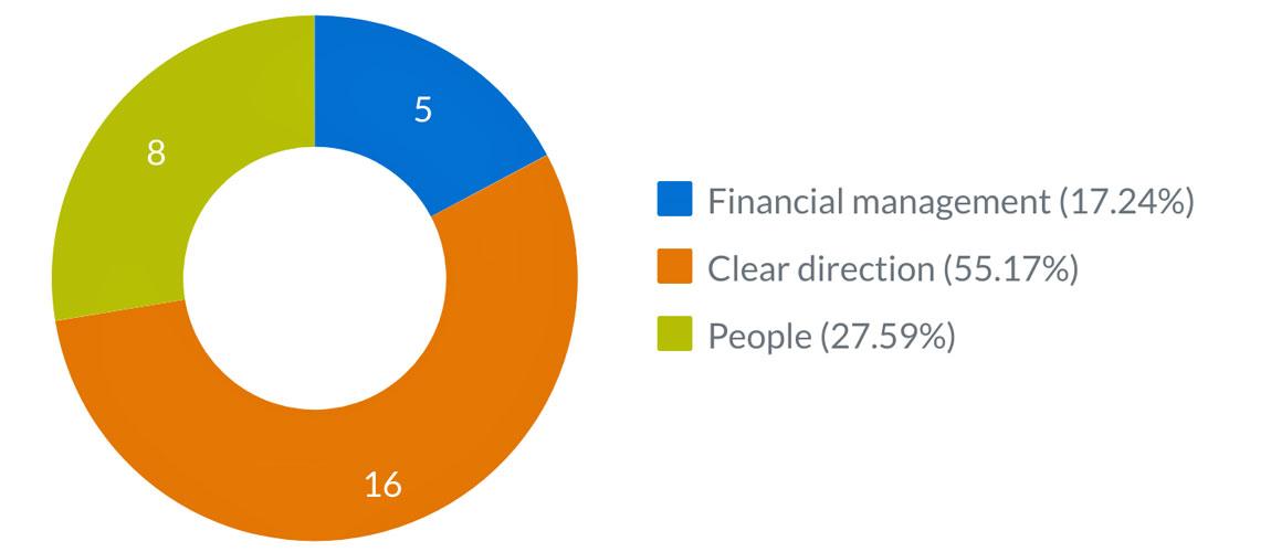 corporate priorities graph