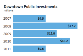 Downtown Public Investments chart