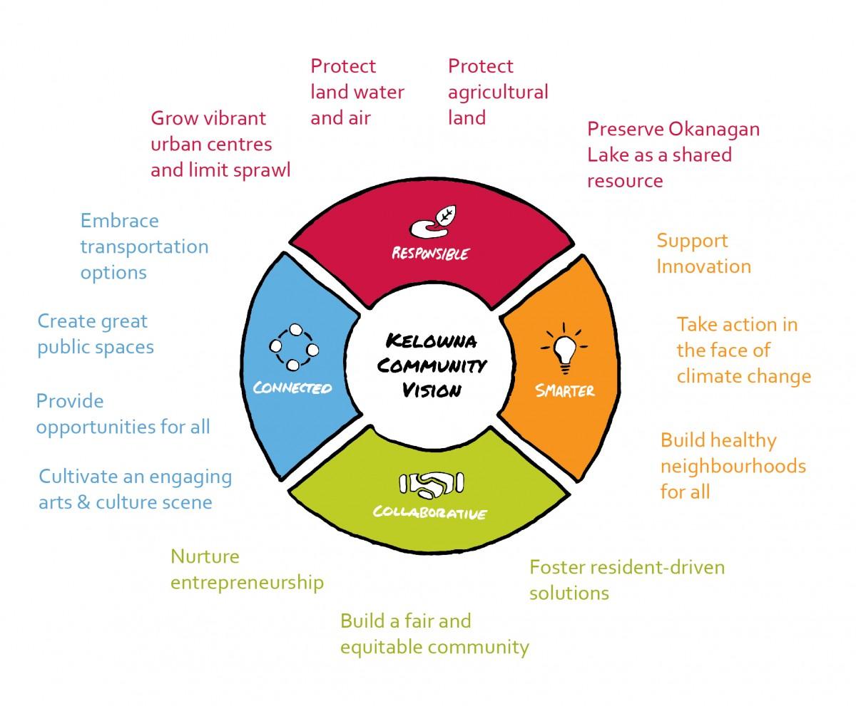 2040 OCP - Imagine Kelowna community vision