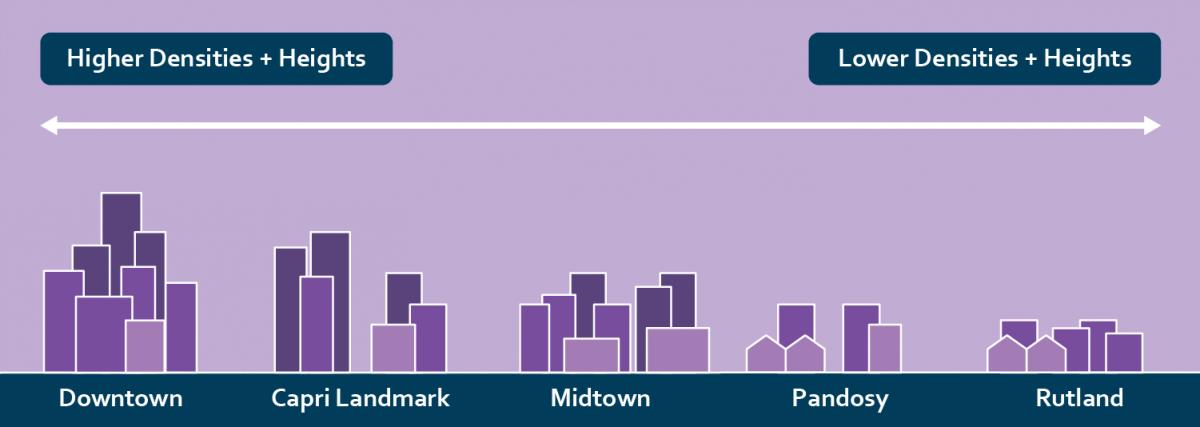 2040 OCP - Urban Centre Hierarchy