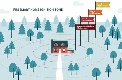 2040 OCP - Firesmart Home Ignition Zone