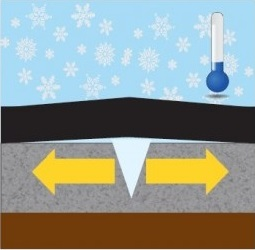 Illustration: water freezing and expanding in the road